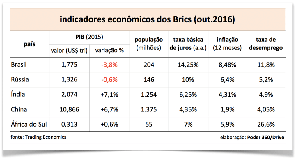 indicadores-brics-out.2016