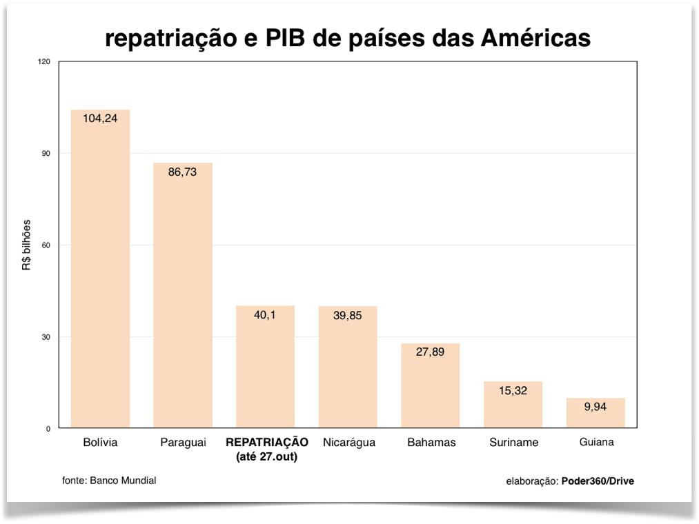 repatriacao-pib-paises-americas