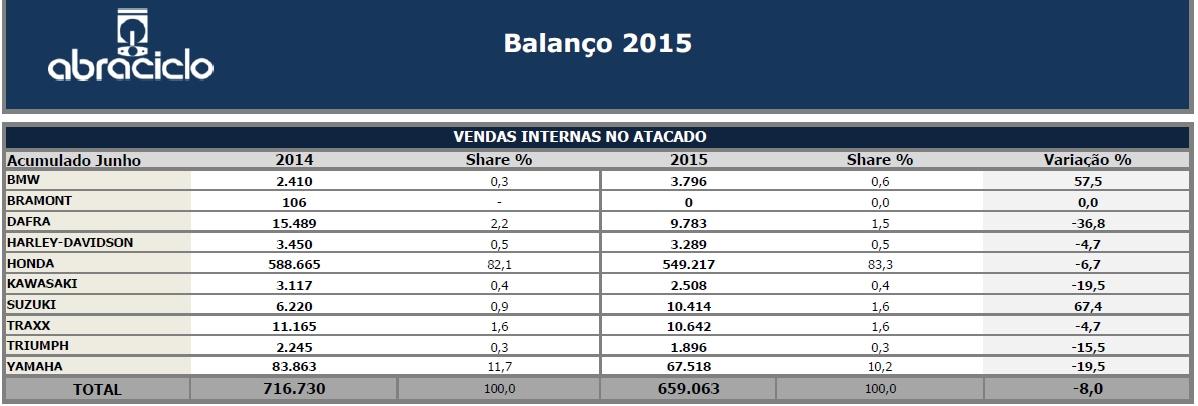 suzane_noticia_abraciclo_balanco_1o-semestre-2015