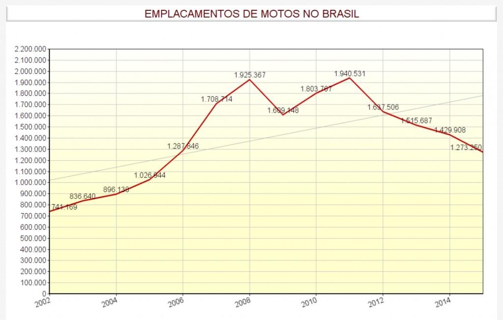 suzane-grafico-emplacamento-motos-brasil-2002a2015