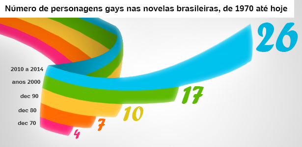http://imguol.com/blogs/54/files/2014/12/grafico-gays-novelas.jpg