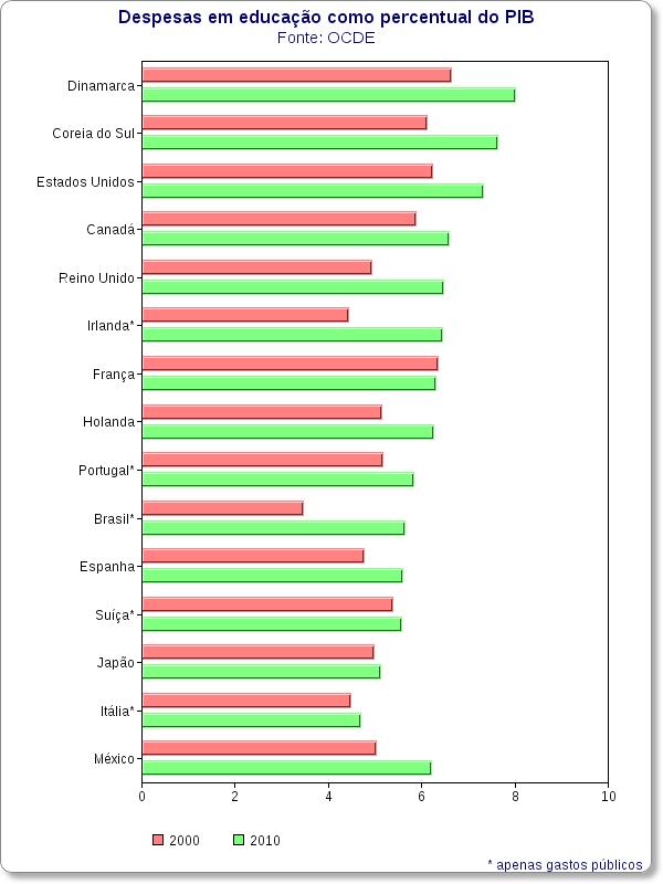 despesas em educacao como percentual do pib Brasil deveria gastar 20% do PIB em educação para alcançar países ricos