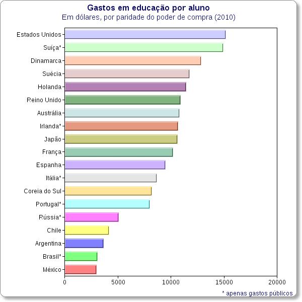 gastos publicos com educacao por aluno Brasil deveria gastar 20% do PIB em educação para alcançar países ricos