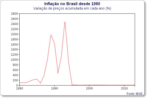 inflacao no brasil 1980 - 2013