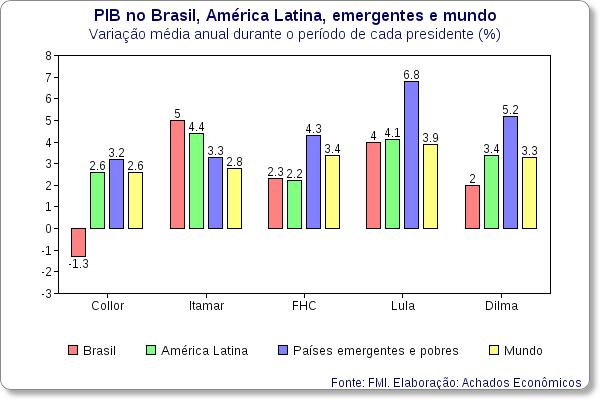 pib por presidente brasil mundo america latina emergentes 01