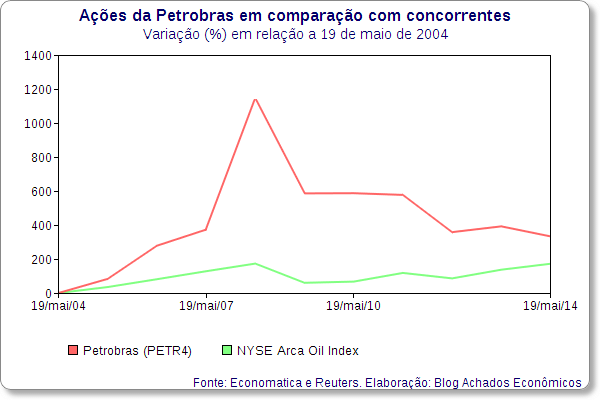 petrobras nyse arca oil index 2004 2009