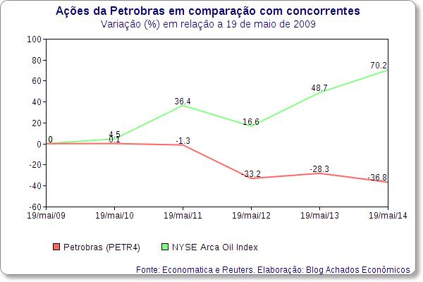 petrobras nyse arca oil index