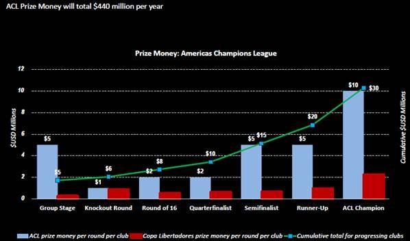 Gráfico da MP & Silva comparando ganhos da Libertadores e do projeto da Liga dos Campeões das Américas