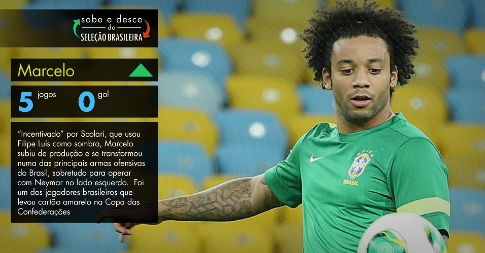 ?Incentivado? por Scolari, que usou Filipe Luís como sombra, Marcelo subiu de produção e se transformou numa das principais armas ofensivas do Brasil, sobretudo para operar com Neymar no lado esquerdo. Foi um dos jogadores brasileiros que levou cartão amarelo na Copa das Confederações.