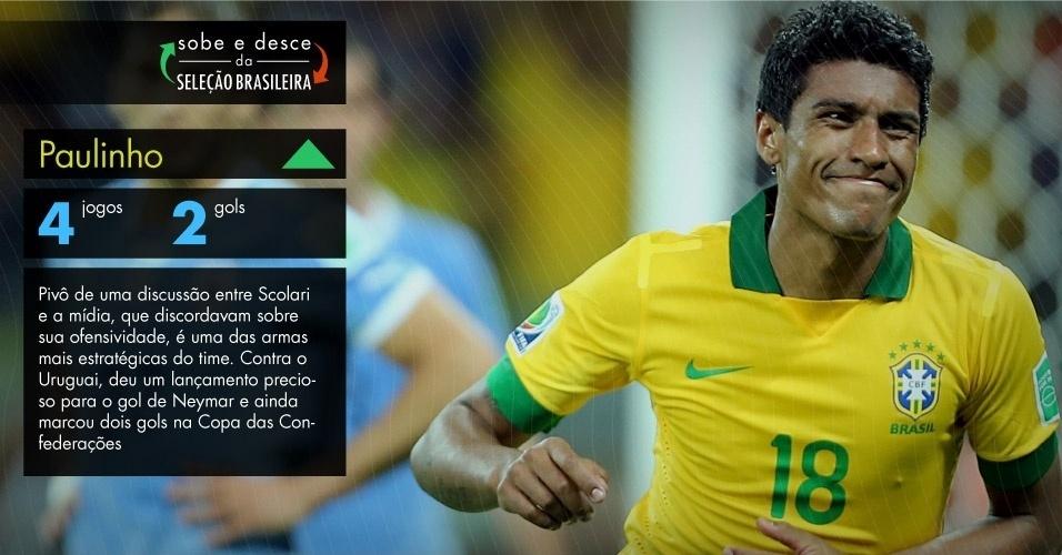 Pivô de uma discussão entre Scolari e a mídia, que discordavam sobre sua ofensividade, é uma das armas mais estratégicas do time. Contra o Uruguai, deu um lançamento precioso para o gol de Neymar e ainda marcou dois gols na Copa das Confederações.