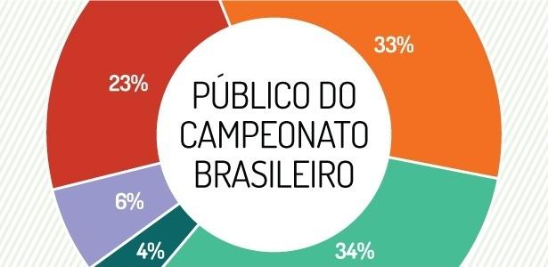 Publico do Campeonato Brasileiro