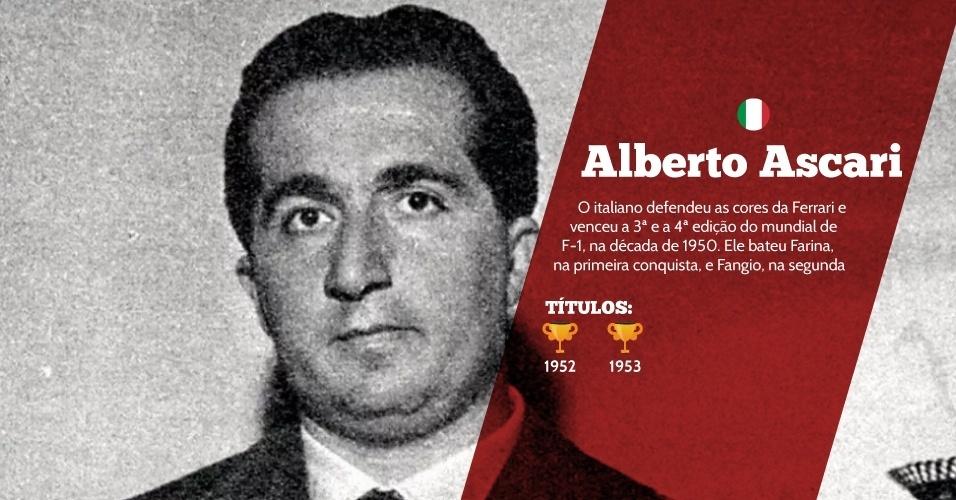 Alberto Ascari (Itália) - 2 títulos - 1952 e 1953 - O italiano defendeu as cores da Ferrari e venceu a 3ª e a 4ª edição do mundial de F-1, na década de 1950. Ele bateu Farina na primeira conquista, e Fangio na segunda.