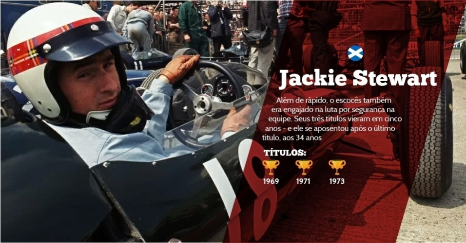 Jackie Stewart (Escócia) - 3 títulos - 1969, 1971 e 1973 - Além de rápido, o escocês também era engajado na luta por segurança na equipe. Seus três títulos vieram em cinco anos ? e ele se aposentou após o último título, aos 34 anos