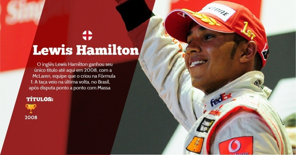 Lewis Hamilton (Inglaterra) - 1 título - 2008 - O inglês Lewis Hamilton ganhou seu único título até aqui em 2008, com a McLaren, equipe que o criou na Fórmula 1. A taça veio na última volta, no Brasil, após disputa ponto a ponto com Massa