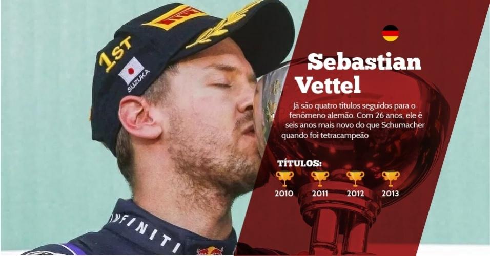 Sebastian Vettel (Alemanha) - 4 títulos - 2010, 2011, 2012 e 2013 - Já são quatro títulos seguidos para o fenômeno alemão. Com 26 anos, ele é seis anos mais novo do que Schumacher quando foi tetracampeão