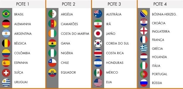 Fifa mudou critérios e incluiu a França ao lado dos demais classificados europeus no sorteio de sexta-feira