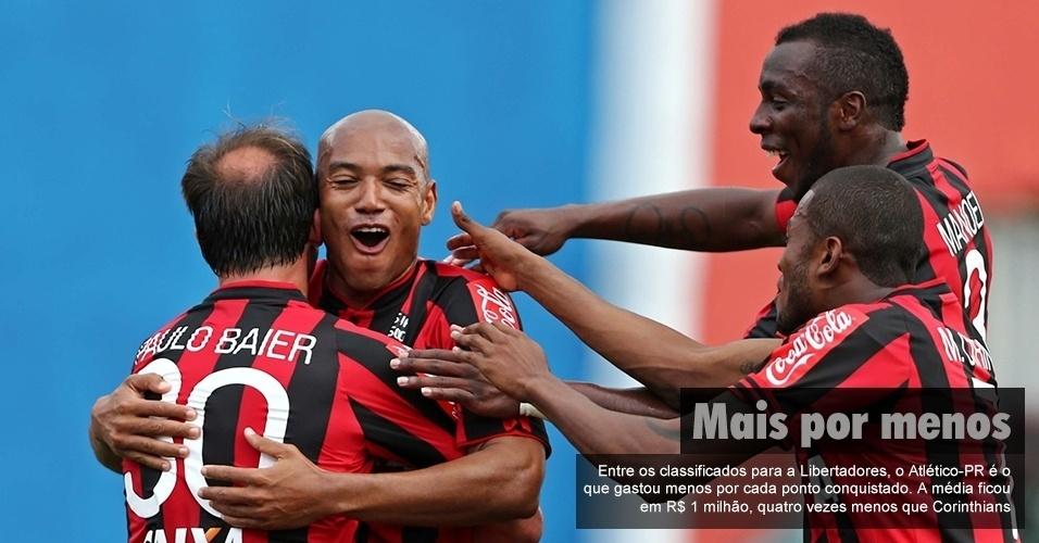 Entre os classificados para a Libertadores, o Atlético-PR é o que gastou menos por cada ponto conquistado. A média ficou em R$ 1 milhão, quatro vezes menos que Corinthians