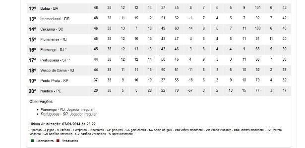 Site da CBF atualizou classificação do Campeonato Brasileiro com Portuguesa rebaixada