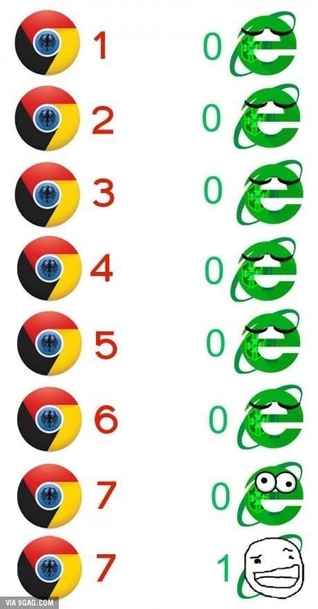 Internautas relacionam goleada de Brasil x Alemanha com navegadores de internet