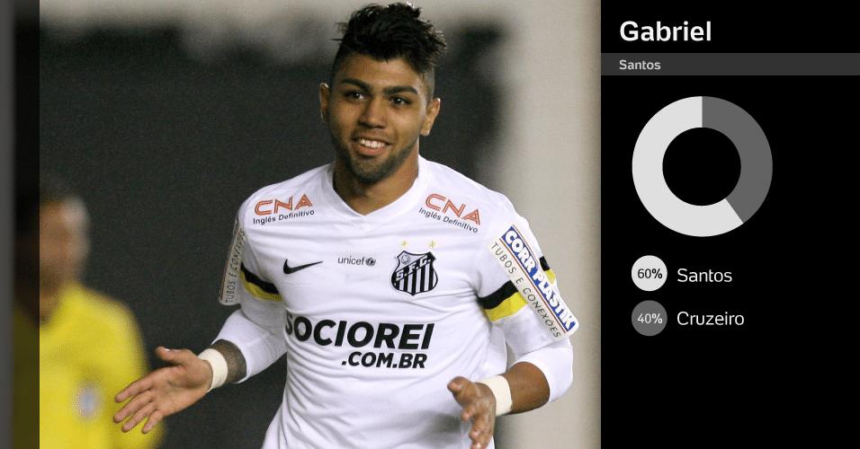 Gabriel (Santos): 60% do Santos e 40% do jo gador