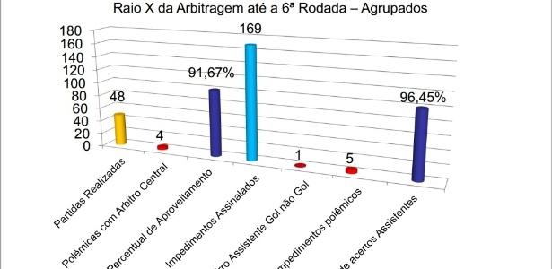 A planilha comprova a marcação do gol irregular no empate entre Fla e Madureira