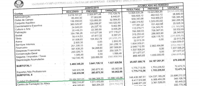 Despesas Palmeiras mês de junho