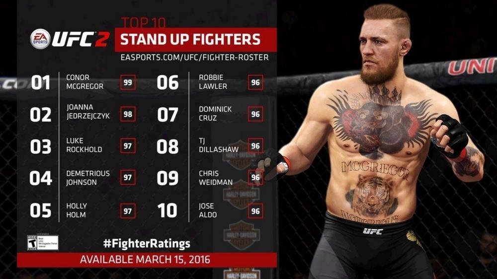 Conor McGregor é o melhor striker do novo jogo do UFC