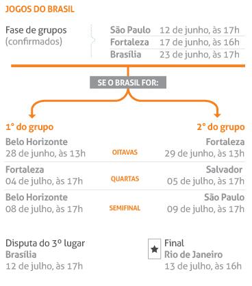 Jogos do Brasil