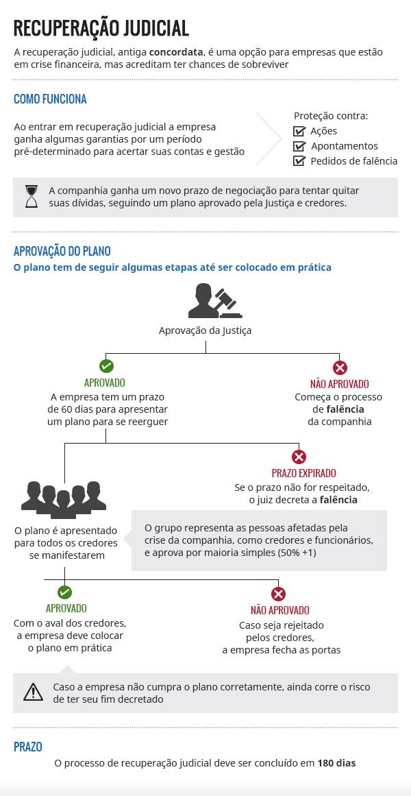 infográfico da recuperação judicial