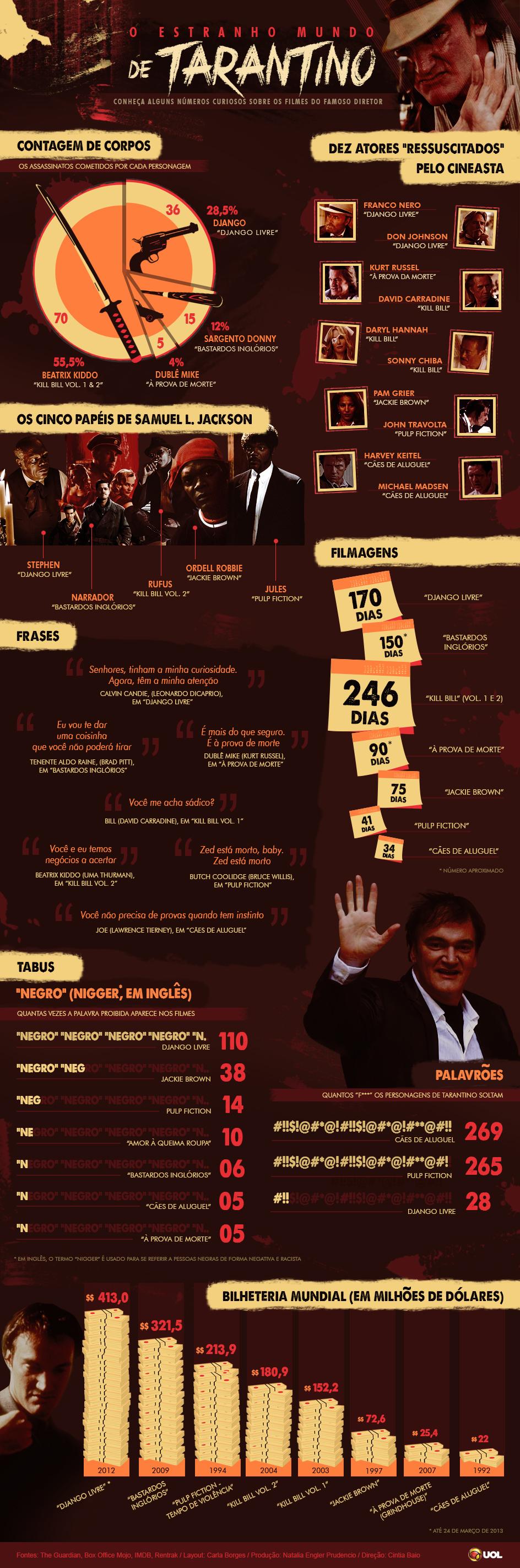 Quentin Tarantino Info-mundo-tarantino