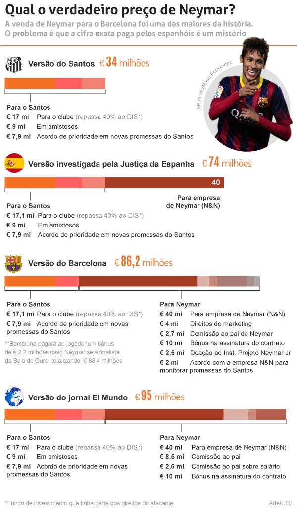 Valor real de craque Neymar é de € 86,2 milhões.