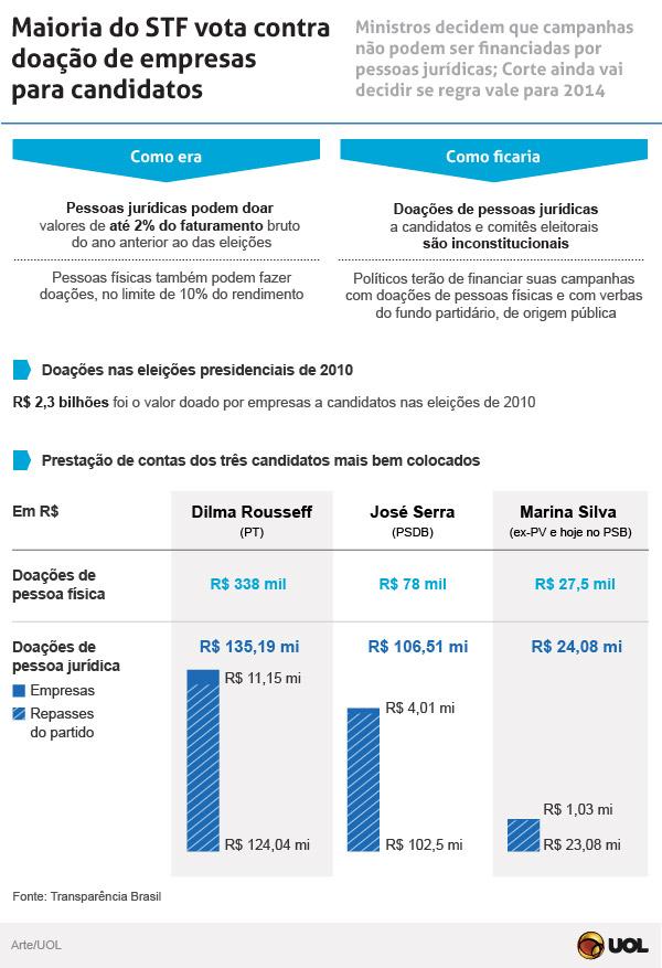 Maioria do STF vota por proibir doação eleitoral de empresas