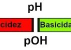 Química para o Enem: pH e pOH - Brasil Escola