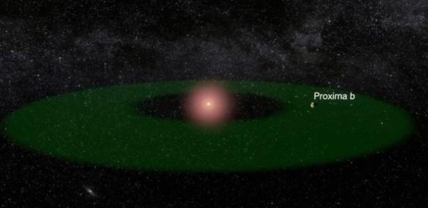 Cinco motivos que tornam fascinante a descoberta do planeta Proxima b