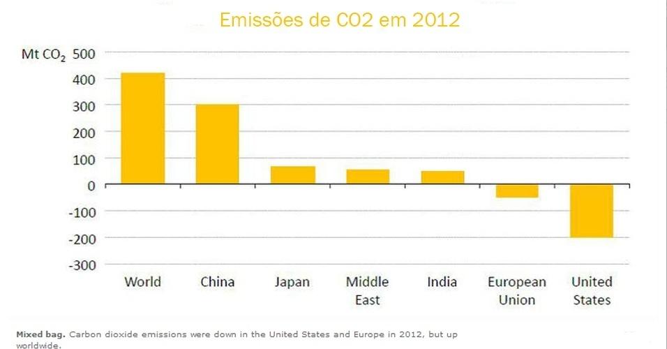 12.jun.2013 - A China liderou um aumento nas emissões globais de dióxido de carbono (CO2) a um nível recorde em 2012. Quedas nas emissões de CO2 por parte dos Estados Unidos e Europa foram compensadas ??pela China, elevando as emissões mundiais em 1,4 por cento, para 31,6 bilhões de toneladas, disse a Agência Internacional de Energia (AIE)