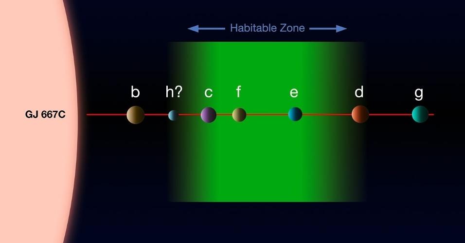 25.jun.2013 -Concepção artística mostra o sistema planetário da estrela Gliese 667C, localizada na constelação do Escorpião, a 22 anos-luz de distância. Estudos anteriores já haviam descoberto que a estrela acolhia três planetas (b, c e d), sendo que um deles estava na zona habitável (mancha verde). Como a Gliese 667C é muito mais fria e tênue do que o nosso Sol, a zona habitável fica dentro de uma órbita do tamanho da de Mercúrio, ou seja, muito mais próxima da estrela do que ocorre no Sistema Solar. Agora, uma equipe internacional de astrônomos voltou a estudar o sistema e encontrou evidências da existência de ao menos seis exoplanetas (falta confirmação do h), aumentando para três o número de candidatos com chances de abrigar vida fora da Terra