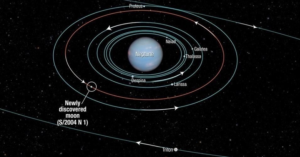 15.jul.2013 - O telescópio espacial Hubble descobriu uma nova lua na órbita de Netuno, elevando o número de satélites para 14. Cientistas da Nasa (Agência Espacial Norte-Americana) estimam que a S/2004 N 1 tenha cerca de 19 quilômetros de diâmetro, o que a faz a menor lua conhecida desse sistema. A nova lua completa uma volta em torno do planeta gigante a cada 23 horas e fica quase a 105 mil quilômetros de distância de Netuno, entre as órbitas de Larissa e Proteus