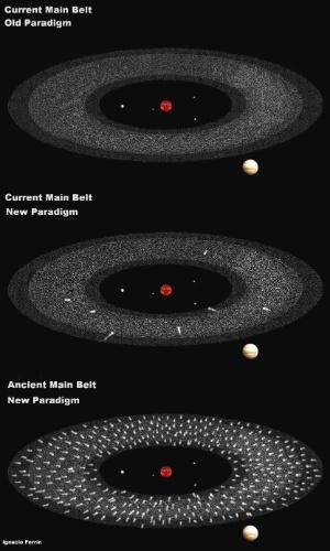 """2.ago.2013 - Astrônomos colombianos descobriram que o cinturão de asteroides do Sistema Solar, que fica entre Marte e Júpiter, abriga um enorme """"cemitério"""" de cometas - e que, ao menos, 12 cometas ficaram ativos na última década nessa região (ilustração central). Segundo Ignacio Ferrin, os cometas podem """"voltar"""" à vida devido à proximidade com o Sol, causando uma vigorosa atividade no cinturão"""