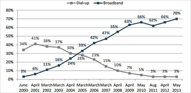 Sete em cada dez adultos nos EUA têm acesso à banda larga doméstica