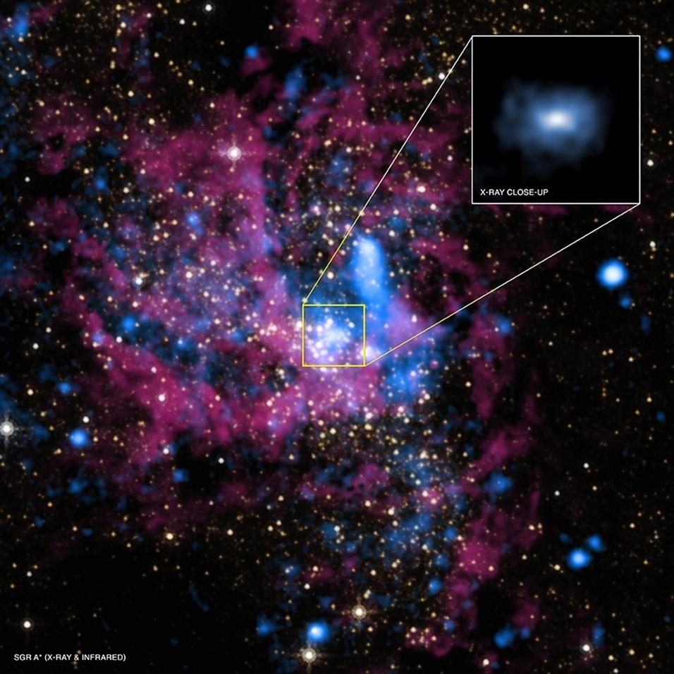 2.set.2013 - No centro da Via Láctea existe um buraco negro com massa 4 milhões de vezes maior do que a do Sol. Conhecido como Sagitário-A*, o campo gravitacional, no entanto, não devora o gás das estrelas ao seu redor com muita eficiência: sua emissão de raios-x é muito pequena, cem milhões de vezes menor do que o esperado. Mas novo estudo liderado por Q.Daniel Wang, da Universidade de Massachusetts em Amherst (EUA), desvendou o mistério com ajuda do observatório orbital Chandra, da Nasa (Agência Espacial Norte-Americana). Só 1% da massa que é atraída pelo buraco negro realmente chega ao seu interior. Isso acontece porque a maioria do gás que gira ao redor do Sagittarius A*  nunca chega a cair dentro dele, pois o material é ejetado pela própria energia que ele transmite às partículas