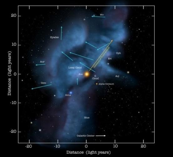 6.abr.2013- Sistema Solar passa por uma turbulência no espaço. Isso mesmo, nossos sistema move-se a cerca de 23 quilômetros por segundo em um conjunto de nuvens finas de gás, chamado de Nuvem Interestelar Local. Agora, os astrônomos descobriram sinais de turbulência na nuvem , indicado por uma mudança na direção de átomos de hélio que correm para o Sistema Solar. Se a mudança for real e continua por centenas de milhares de anos, isto pode ser um sinal de mudanças dramáticas no Sistema Solar, aponta estudo publicado na Science
