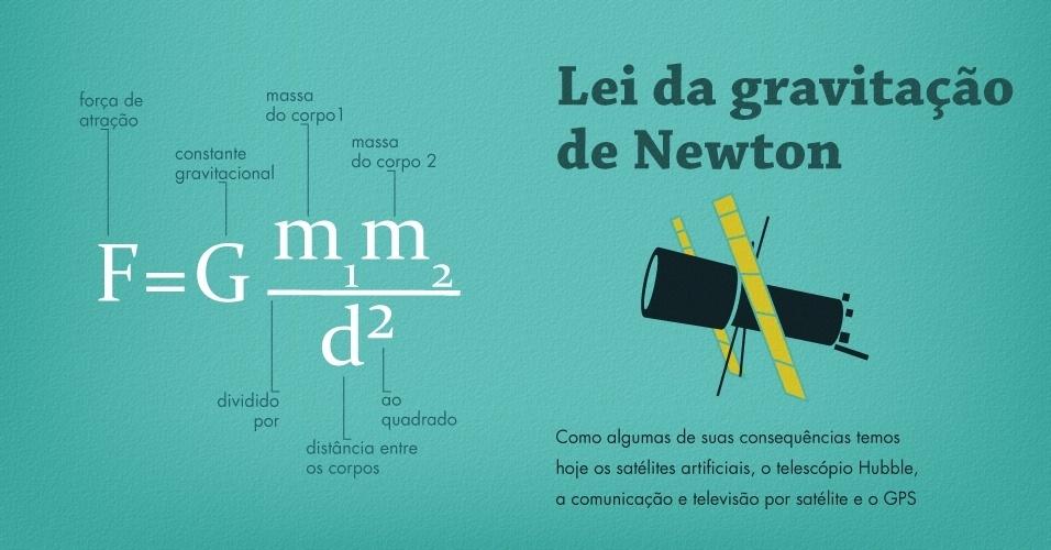 Lei da gravitação de Newton