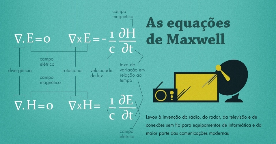 As equações de Maxwell, mudaram o mundo