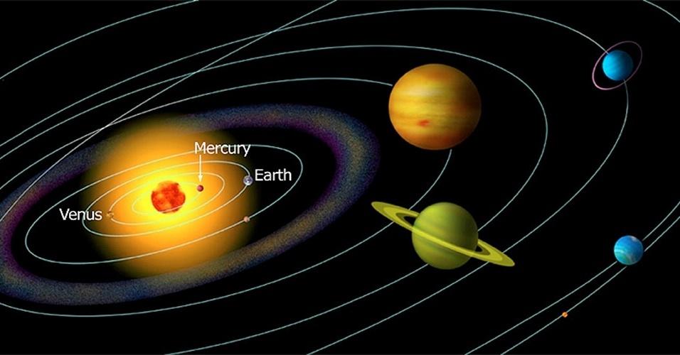 Órbita dos planetas do Sistema Solar