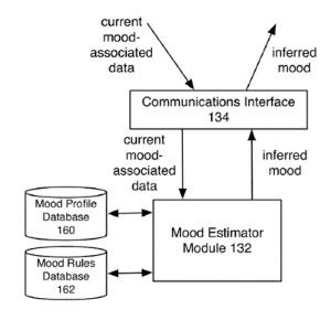 Imagem ilustrativa encontrada no documento de patente do sistema proposto pela Apple; com ele, seria possível criar anúncios personalizados e publicidade orientada em sites