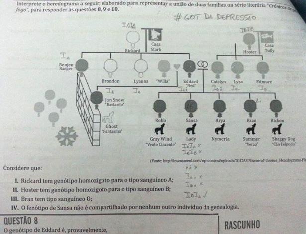 Genealogia da família Stark, de Game of Thrones, virou questão de biologia