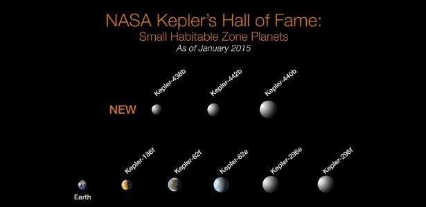 Dos mais de mil planetas já encontrados pelo telescópio espacial Kepler, da Nasa (agência espacial americana), oito possuem menos da metade do tamanho da Terra. Todos os oito planetas orbitam estrelas mais frias e menores do que o sol do nosso sistema solar. A busca por planetas do tamanho da Terra e que possam ser habitáveis continua