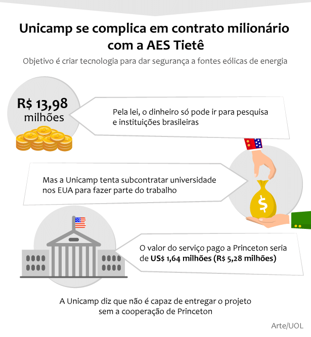 Translation: Unicamp in hot water with a millionaire contract with AES Tietê. Goal is to create technology to secure the wind energy sources. US$ 4.3 million - By law, the money can only go to research and Brazilian institutions. Unicamp tries to subcontract Princeton University. Unicamp says it is not capable of delivering the project without Princeton University.