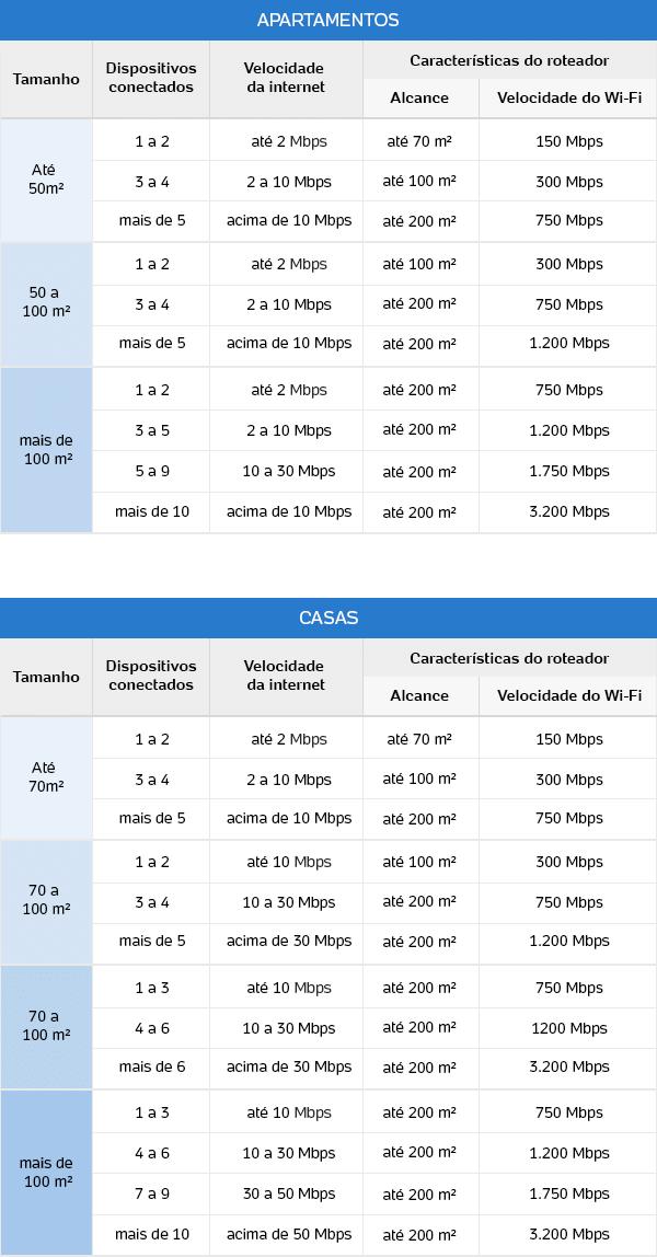 3 pontos a ser levado em conta na hora de comprar um roteador para uso doméstico: tamanho da sua casa, velocidade de sua conexão e número de dispositivos