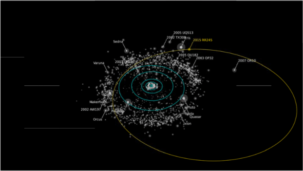 Linha amarela indica a órbita de novo planeta-anão descoberto por equipe internacional de cientistas